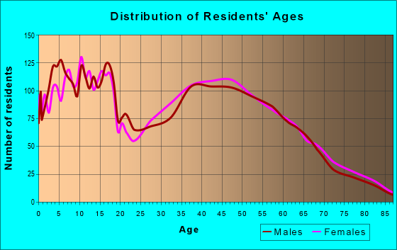 Age and Sex of Residents in zip code 46561