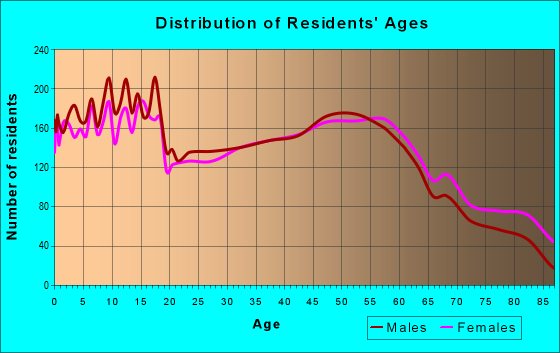 Age and Sex of Residents in zip code 46563