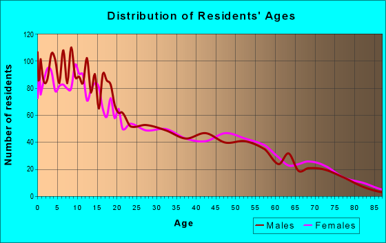 Age and Sex of Residents in zip code 46565
