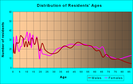 Age and Sex of Residents in zip code 46573