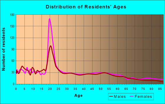 Age and Sex of Residents in zip code 46590