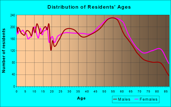 Age and Sex of Residents in zip code 46614