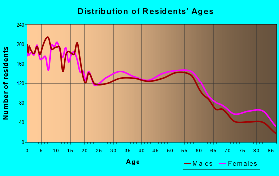Age and Sex of Residents in zip code 46619