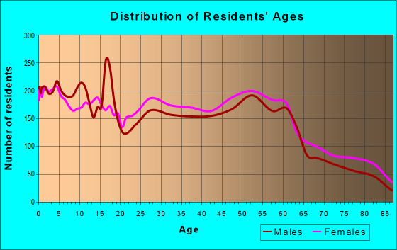 Age and Sex of Residents in zip code 46628