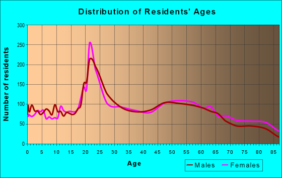 Age and Sex of Residents in zip code 46637