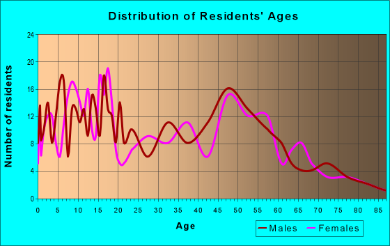 Age and Sex of Residents in zip code 46705