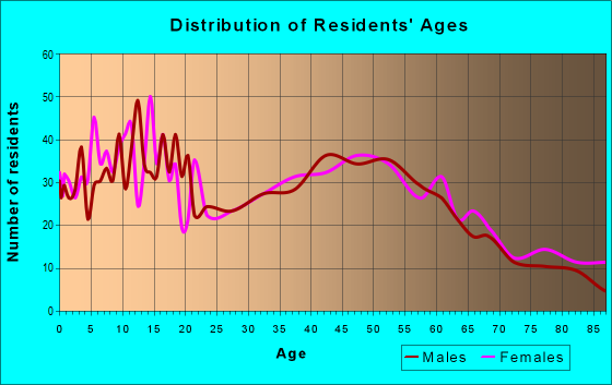 Age and Sex of Residents in zip code 46710