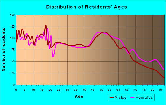 Age and Sex of Residents in zip code 46714