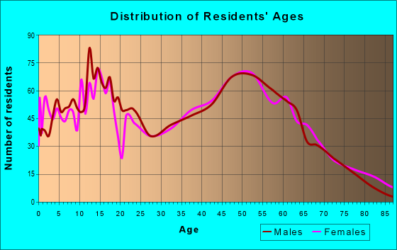 Age and Sex of Residents in zip code 46723