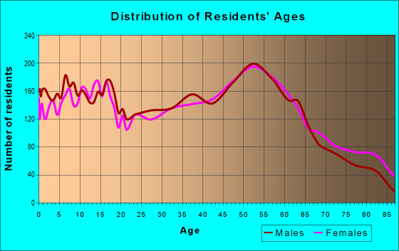 Age and Sex of Residents in zip code 46725