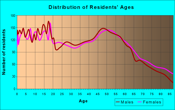 Age and Sex of Residents in zip code 46733