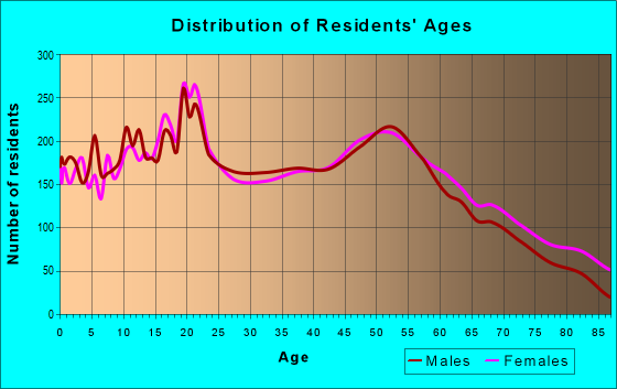 Age and Sex of Residents in zip code 46750