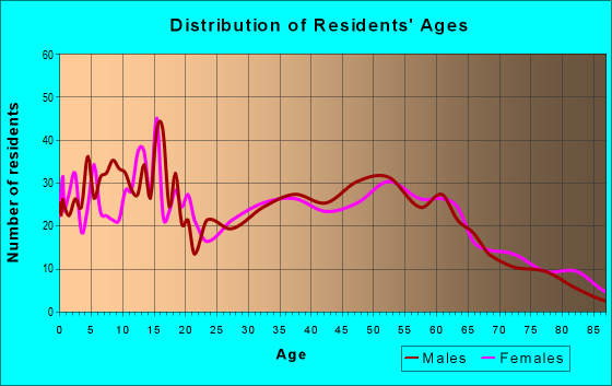 Age and Sex of Residents in zip code 46787