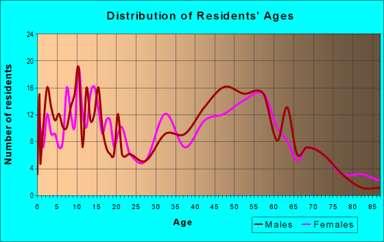 Age and Sex of Residents in zip code 46798