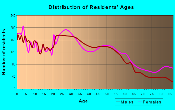 Age and Sex of Residents in zip code 46805