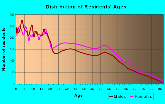 Age and Sex of Residents in zip code 46806