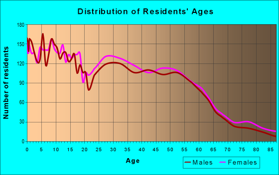 Age and Sex of Residents in zip code 46807