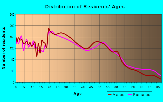Age and Sex of Residents in zip code 46808