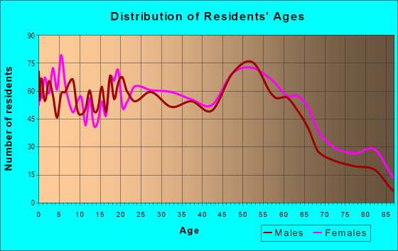Age and Sex of Residents in zip code 46809