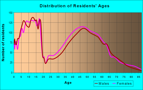 Age and Sex of Residents in zip code 46814