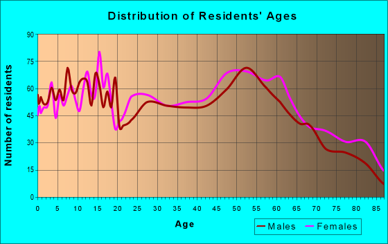 Age and Sex of Residents in zip code 46819