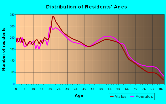 Age and Sex of Residents in zip code 46835