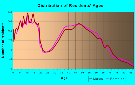 Age and Sex of Residents in zip code 46845