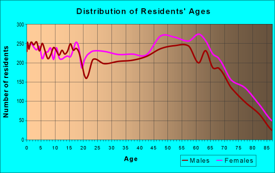 Age and Sex of Residents in zip code 46902