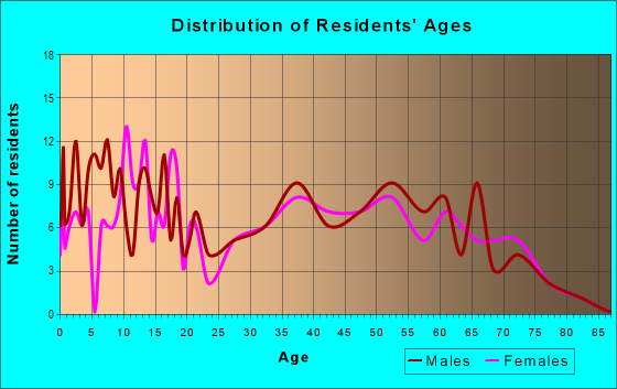 Age and Sex of Residents in zip code 46920