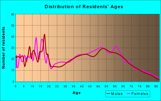 Age and Sex of Residents in zip code 46932