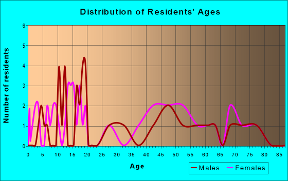 Age and Sex of Residents in zip code 46959