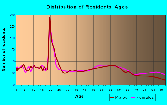 Age and Sex of Residents in zip code 46962
