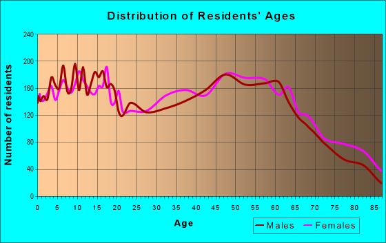 Age and Sex of Residents in zip code 46970