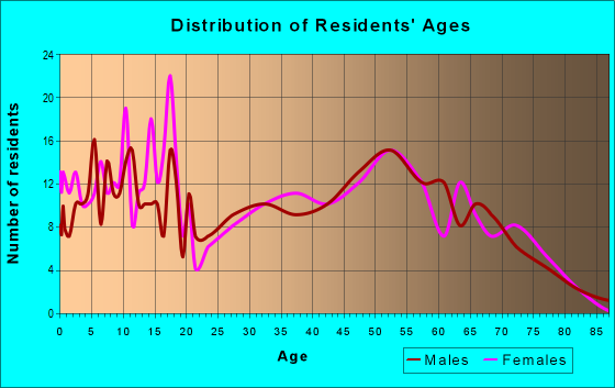 Age and Sex of Residents in zip code 46974