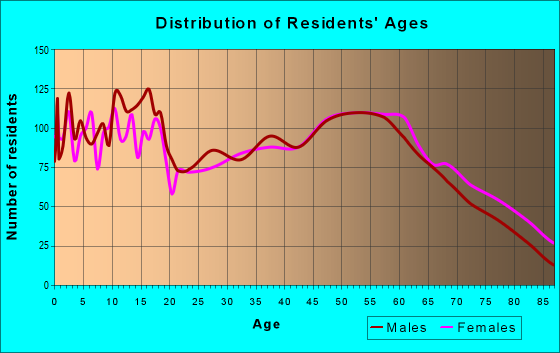 Age and Sex of Residents in zip code 46975