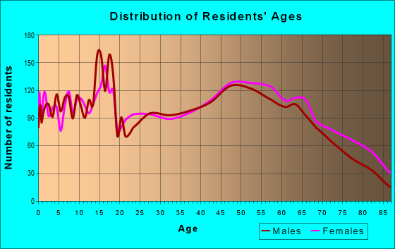 Age and Sex of Residents in zip code 46992