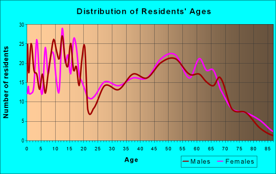 Age and Sex of Residents in zip code 46994