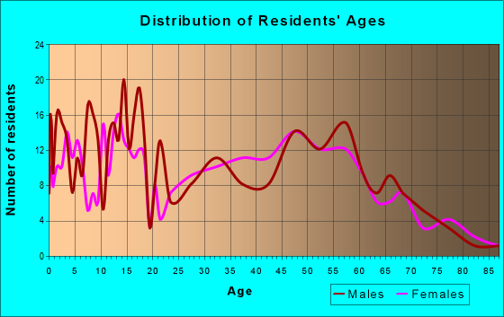 Age and Sex of Residents in zip code 47023