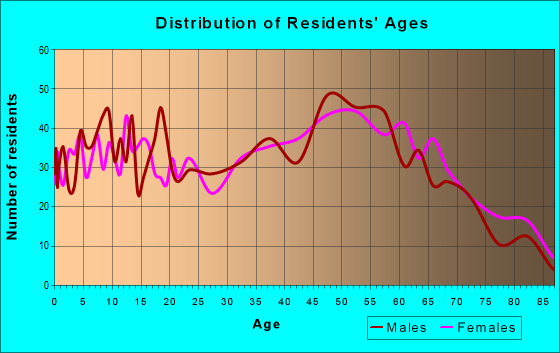 Age and Sex of Residents in zip code 47040