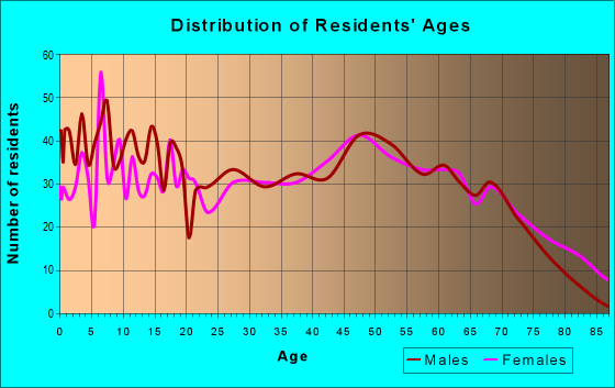 Age and Sex of Residents in zip code 47043