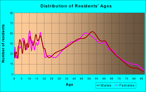 Age and Sex of Residents in zip code 47060