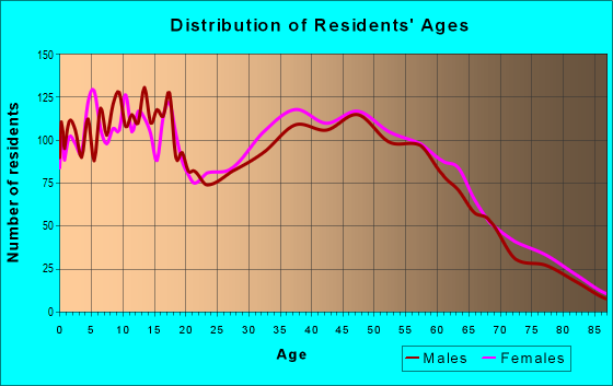 Age and Sex of Residents in zip code 47111