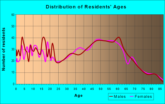 Age and Sex of Residents in zip code 47117