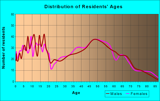 Age and Sex of Residents in zip code 47136