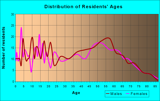 Age and Sex of Residents in zip code 47145