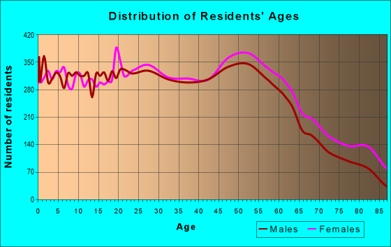 Age and Sex of Residents in zip code 47150