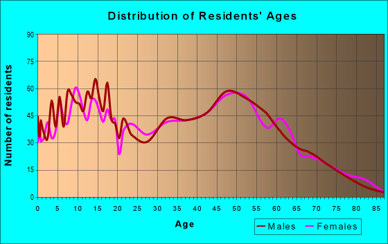 Age and Sex of Residents in zip code 47165