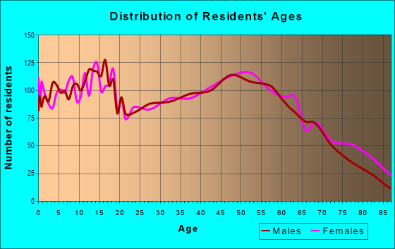 Age and Sex of Residents in zip code 47167