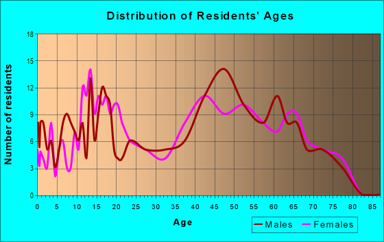 Age and Sex of Residents in zip code 47177
