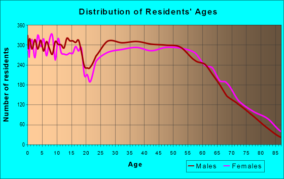 Age and Sex of Residents in zip code 47201
